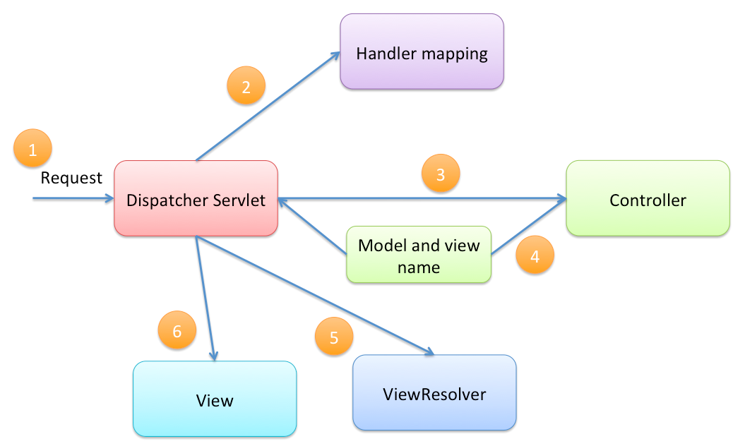 Introduction to mvc and spring framework by fahad shaon spring mvc workflow ccuart Gallery